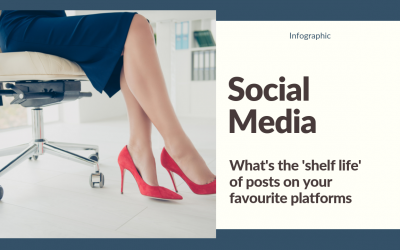 Social Media: What is the 'shelf life' of posts on the most popular platforms